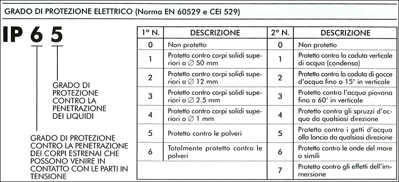 Calibro digitale ip65 helios for Helios termocamini scheda tecnica